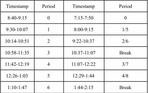 One of the biggest changes this year has been the use of a block schedule to better accommodate students and their need for more time to work through assignments.