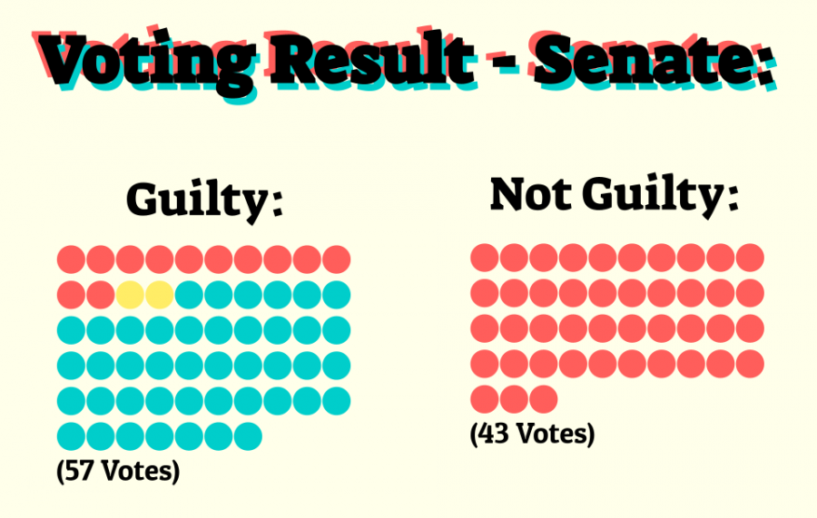 The+infographic+shows+the+voting+results+from+the+second+impeachment+trial+of+former+President+Donald+Trump%2C+the+teal+dots+represent+votes+from+Democrats%2C+and+the+red+dots+are+equivalent+to+votes+from+Republicans%2C+while+the+yellow+dots+are+votes+from+independents.+The+voting+results+crossed+party+lines+which+is+an+example+of+bipartisanship.+